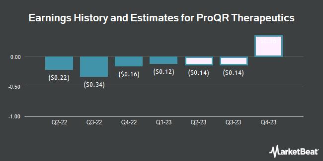 Earnings by Quarter for ProQR Therapeutics NV (NASDAQ:PRQR)