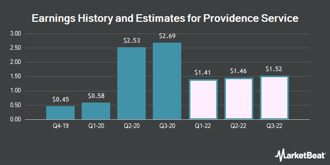 Earnings by Quarter for The Providence Service Corporation (NASDAQ:PRSC)