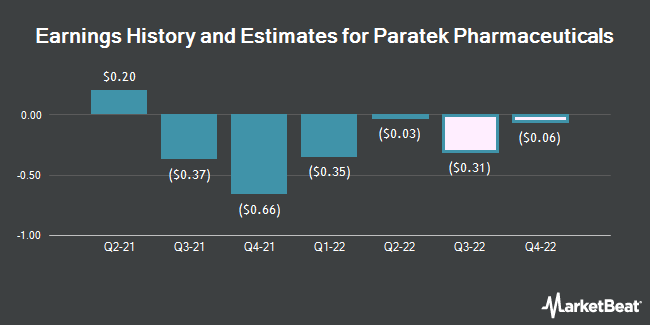 Earnings History and Estimates for Paratek Pharmaceuticals (NASDAQ:PRTK)
