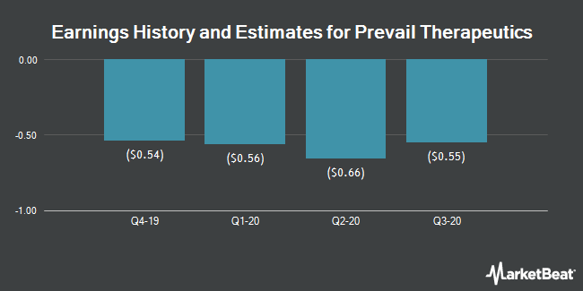 Earnings History and Estimates for Prevail Therapeutics (NASDAQ:PRVL)