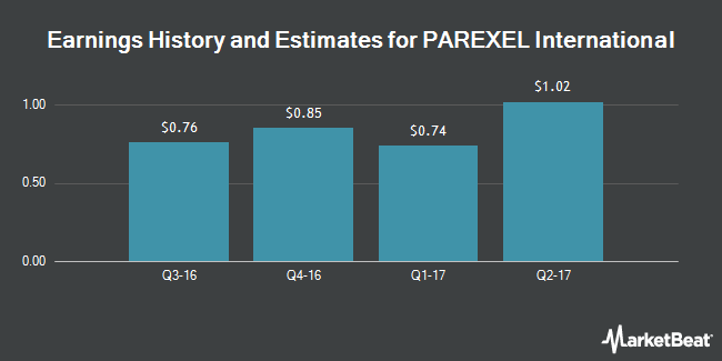 Earnings by Quarter for PAREXEL International Corporation (NASDAQ:PRXL)