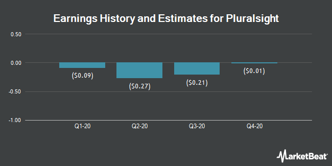 Earnings History and Estimates for Pluralsight (NASDAQ:PS)