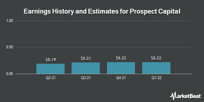 Earnings by Quarter for Prospect Capital Corporation (NASDAQ:PSEC)