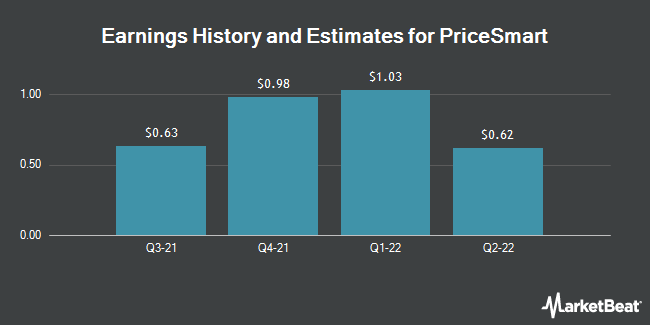 Earnings by Quarter for PriceSmart (NASDAQ:PSMT)