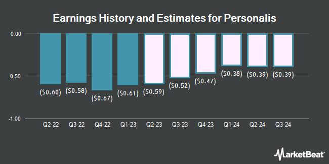 Earnings History and Estimates for Personalis (NASDAQ:PSNL)