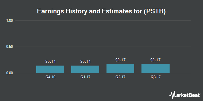Earnings by Quarter for Park Sterling Corporation (NASDAQ:PSTB)