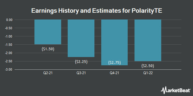 Earnings History and Estimates for Polarityte (NASDAQ:PTE)