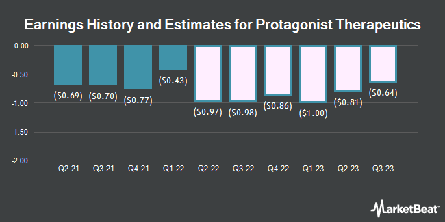 Earnings History and Estimates for Protagonist Therapeutics (NASDAQ:PTGX)