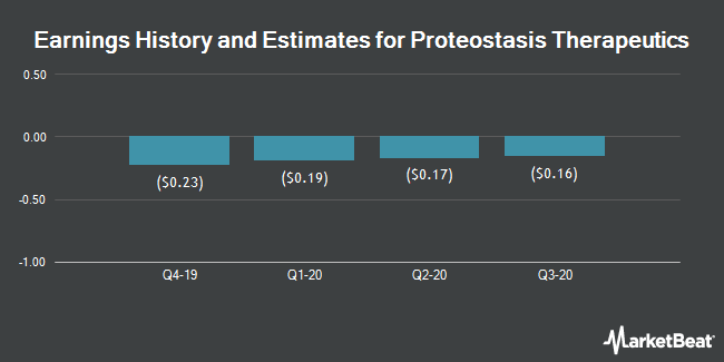 Earnings History and Estimates for Proteostasis Therapeutics (NASDAQ:PTI)