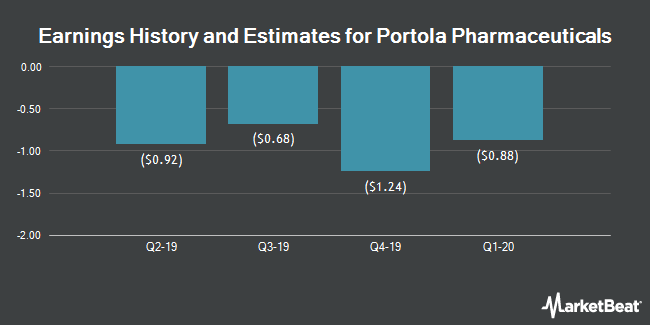Earnings by Quarter for Portola Pharmaceuticals (NASDAQ:PTLA)