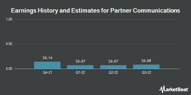 Earnings by Quarter for Partner Communications Company (NASDAQ:PTNR)