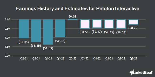 Earnings History and Estimates for Peloton (NASDAQ:PTON)