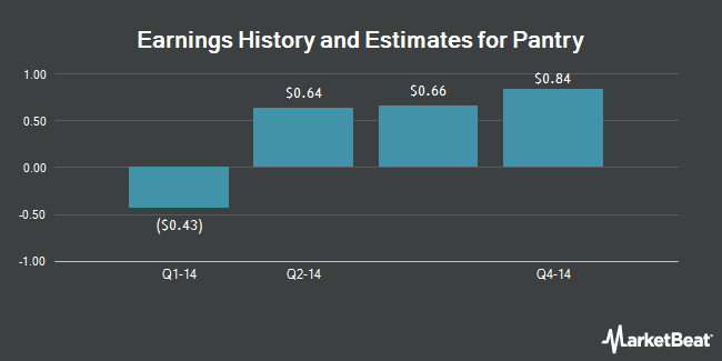 Earnings by Quarter for Pantry (NASDAQ:PTRY)