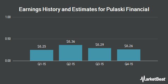 Earnings by Quarter for Pulaski Financial Corp (NASDAQ:PULB)