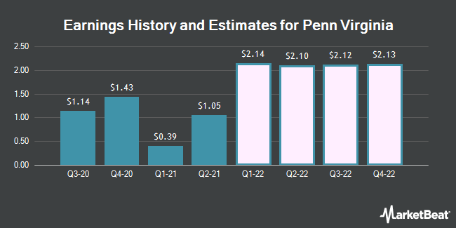 Earnings History and Estimates for Penn Virginia (NASDAQ:PVAC)