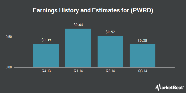 Earnings by Quarter for Perfect World Co. (NASDAQ:PWRD)