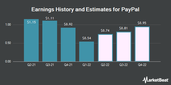 Earnings History and Estimates for PayPal (NASDAQ:PYPL)