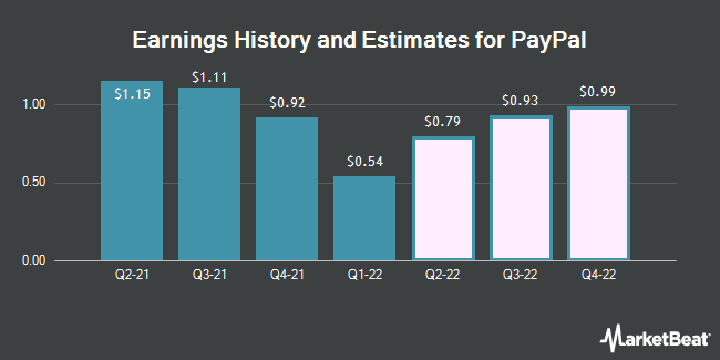 earnings history and estimates for paypal nasdaqpypl