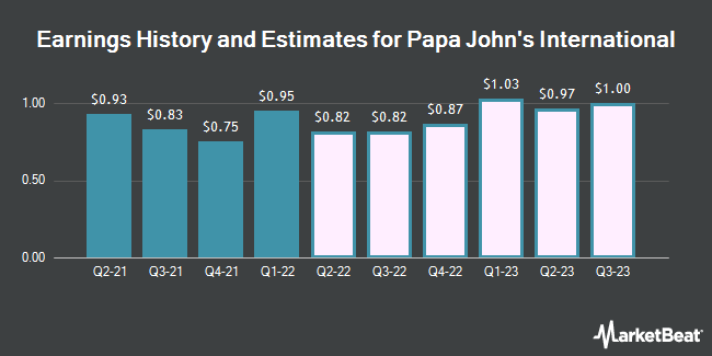 Earnings History and Estimates for Papa John`s International (NASDAQ:PZZA)