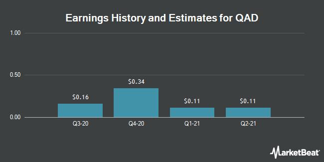 Earnings by Quarter for QAD (NASDAQ:QADB)
