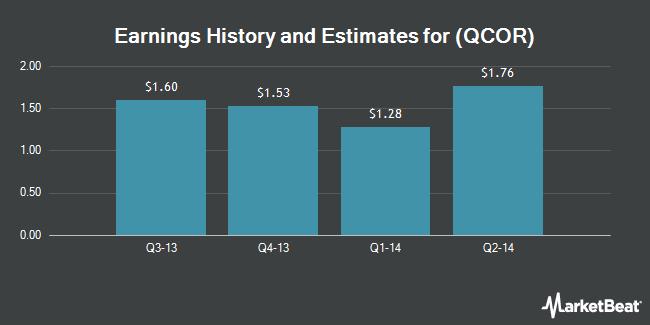 Earnings by Quarter for Questcor Pharmaceuticals (NASDAQ:QCOR)