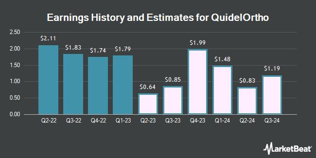 Earnings by Quarter for Quidel Corporation (NASDAQ:QDEL)