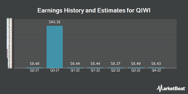 Earnings by Quarter for Qiwi Plc (NASDAQ:QIWI)