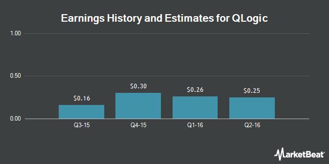 Earnings by Quarter for QLogic (NASDAQ:QLGC)