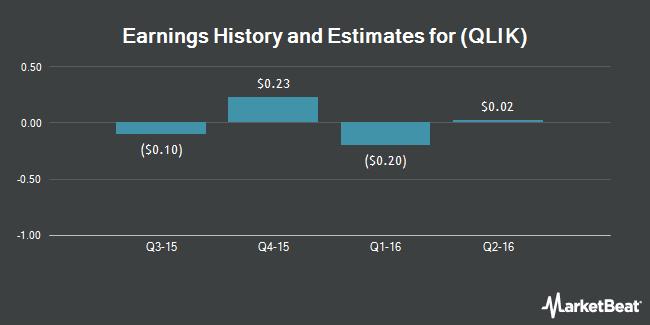 Earnings by Quarter for Qlik Technologies (NASDAQ:QLIK)