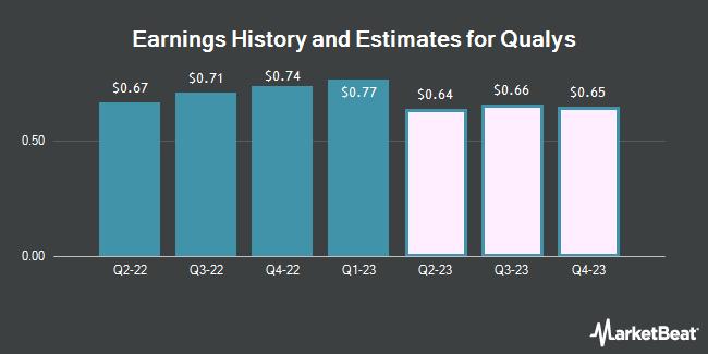 Earnings by Quarter for Qualys (NASDAQ:QLYS)