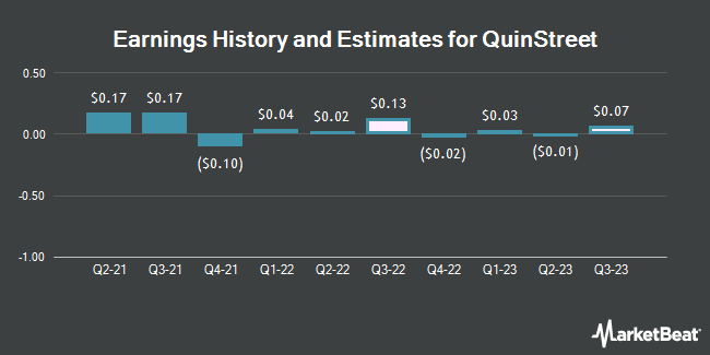 Earnings by Quarter for QuinStreet (NASDAQ:QNST)