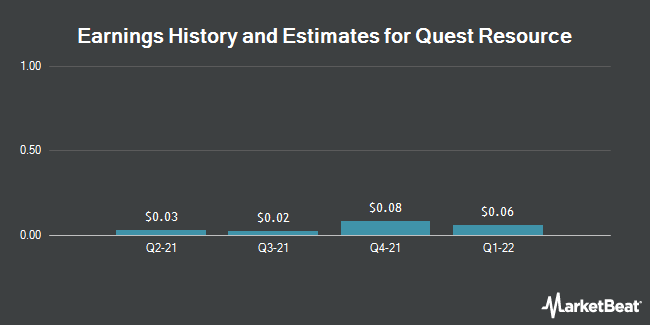 Earnings by Quarter for Quest Resource Holding Corp (NASDAQ:QRHC)
