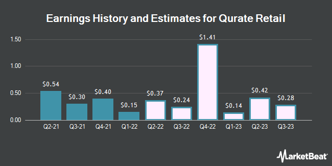 Earnings History and Estimates for Qurate Retail Inc Series A (NASDAQ:QRTEA)