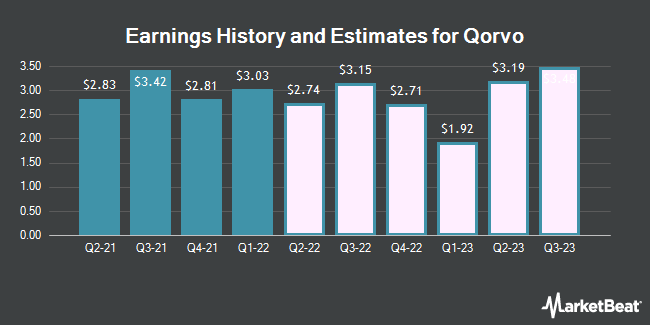 Earnings History and Estimates for Qorvo (NASDAQ:QRVO)