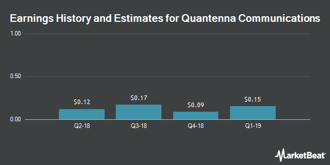Earnings History and Estimates for Quantenna Communications (NASDAQ:QTNA)