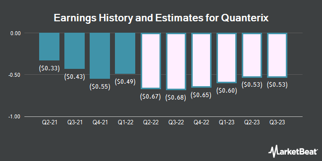 Earnings History and Estimates for Quanterix (NASDAQ:QTRX)