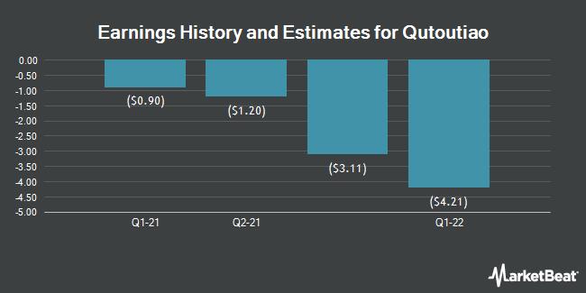Earnings History and Estimates for Qutoutiao (NASDAQ:QTT)