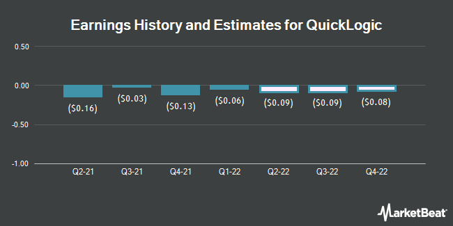 Earnings History and Estimates for QuickLogic (NASDAQ:QUIK)