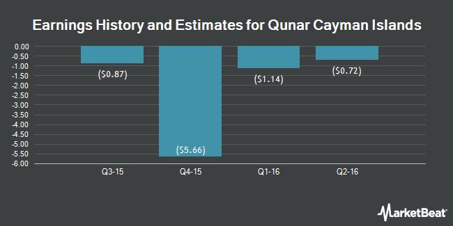 Earnings by Quarter for Qunar Cayman Islands Limited (NASDAQ:QUNR)