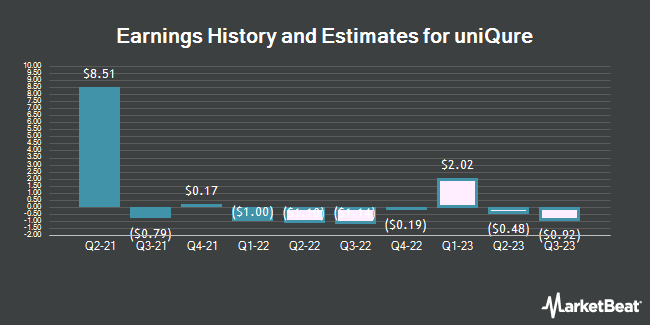 Earnings History and Estimates for Uniqure (NASDAQ:QURE)