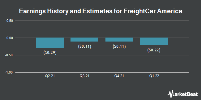 Earnings History and Estimates for FreightCar America (NASDAQ:RAIL)