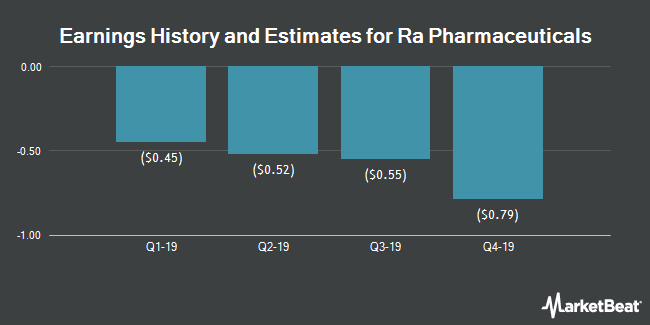 Earnings History and Estimates for Ra Pharmaceuticals (NASDAQ:RARX)