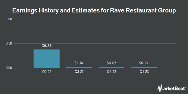 Earnings by Quarter for Rave Restaurant Group (NASDAQ:RAVE)