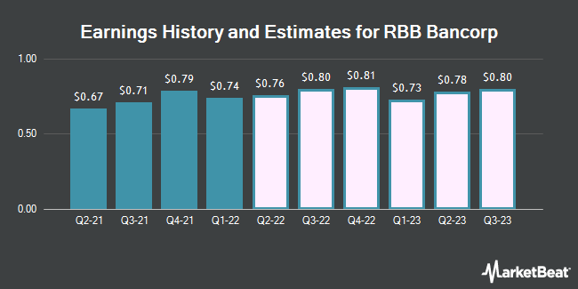 Earnings History and Estimates for RBB Bancorp (NASDAQ:RBB)