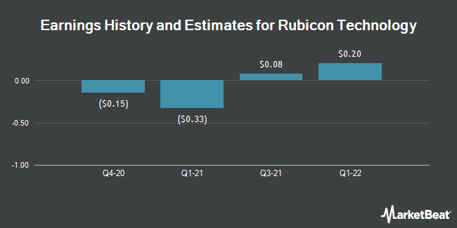 Earnings by Quarter for Rubicon Technology (NASDAQ:RBCN)