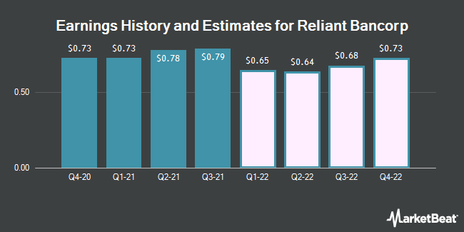 Earnings History and Estimates for Reliant Bancorp (NASDAQ:RBNC)