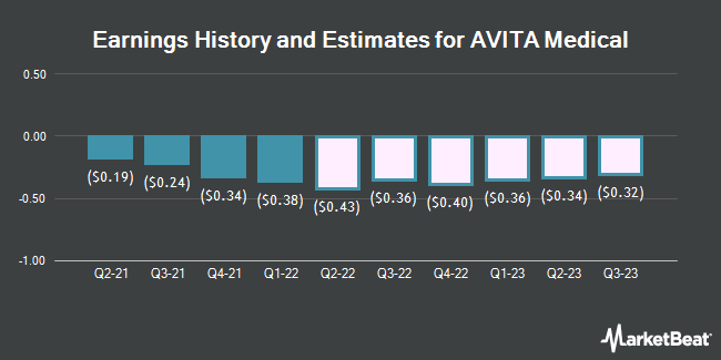Earnings History and Estimates for AVITA Medical (NASDAQ:RCEL)