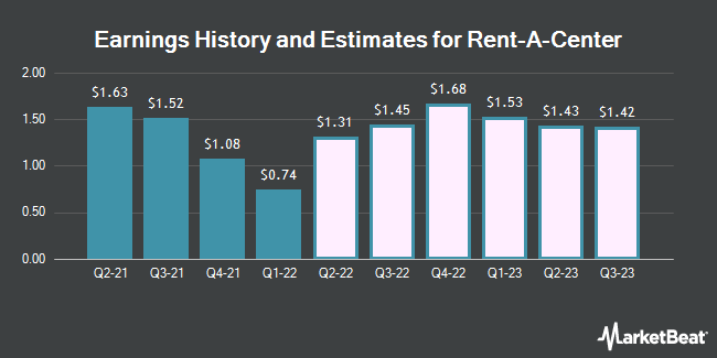 Earnings History and Estimates for Rent-A-Center (NASDAQ:RCII)