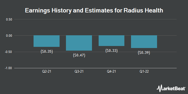 Earnings History and Estimates for Radius Health (NASDAQ:RDUS)