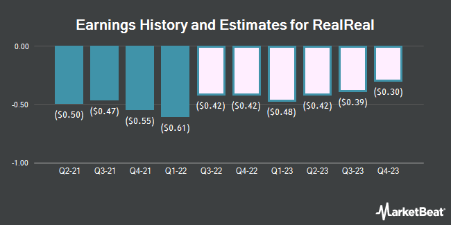 Earnings History and Estimates for The RealReal (NASDAQ:REAL)